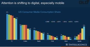 shift to mobile