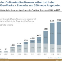 Online-Audio-Streams klein