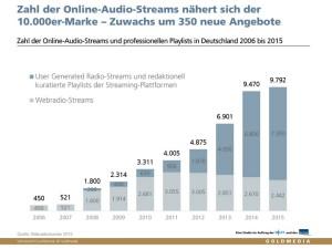 Online-Audio-Streams