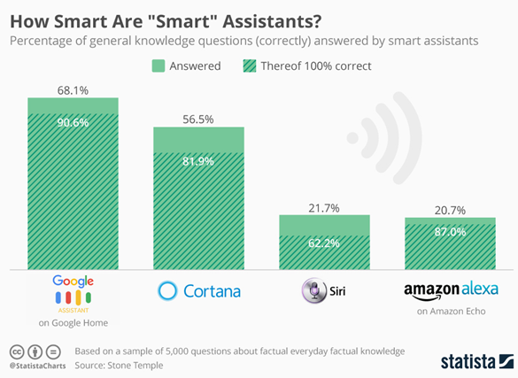 "How smart are ""smart"" Assistants?"
