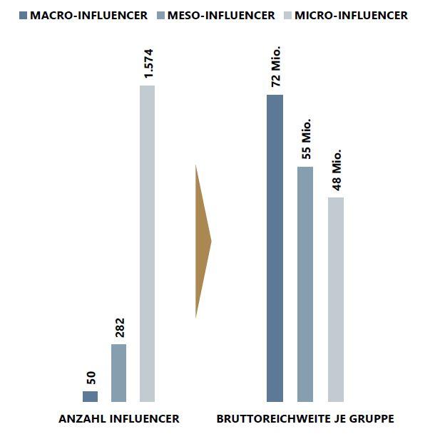Influencer-Reichweite, Web-TV-Monitor 2019