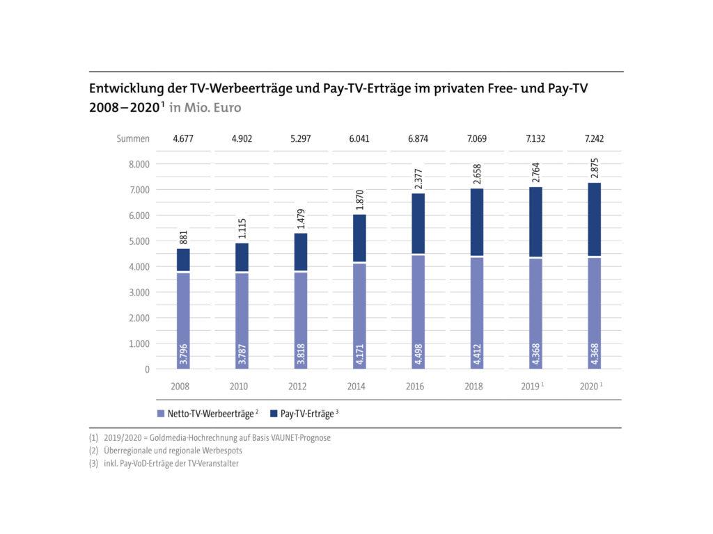 WiLa: Entwicklung der TV-Werbeerträge und Pay-TV-Erträge im privaten Free- und Pay-TV 2008 - 2020